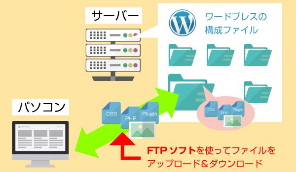 FTP図解